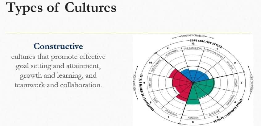 How cultures affect Team Management. PowerPoint presentation